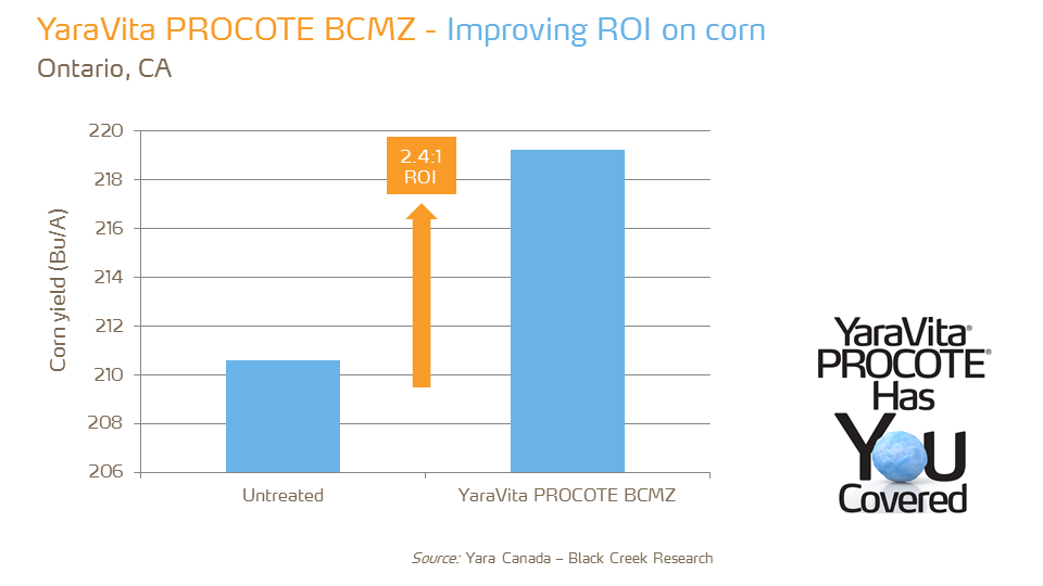 YaraVita Procote BCMZ - ROI - corn - ON