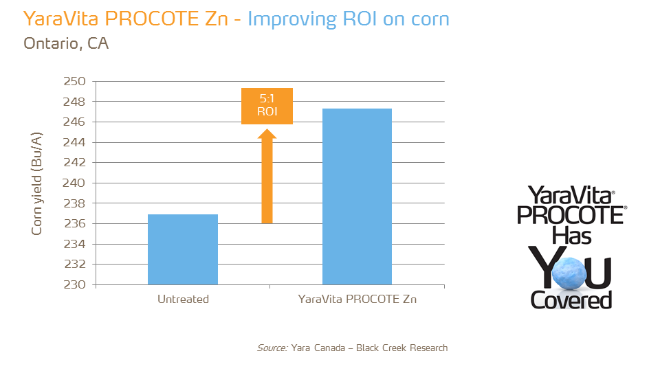 YaraVita Procote Zn - ROI - corn - ON