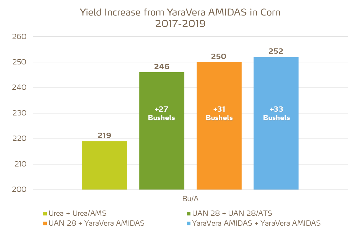 yield increase in corn from amidas vs blends
